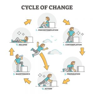Cycle of Change diagram